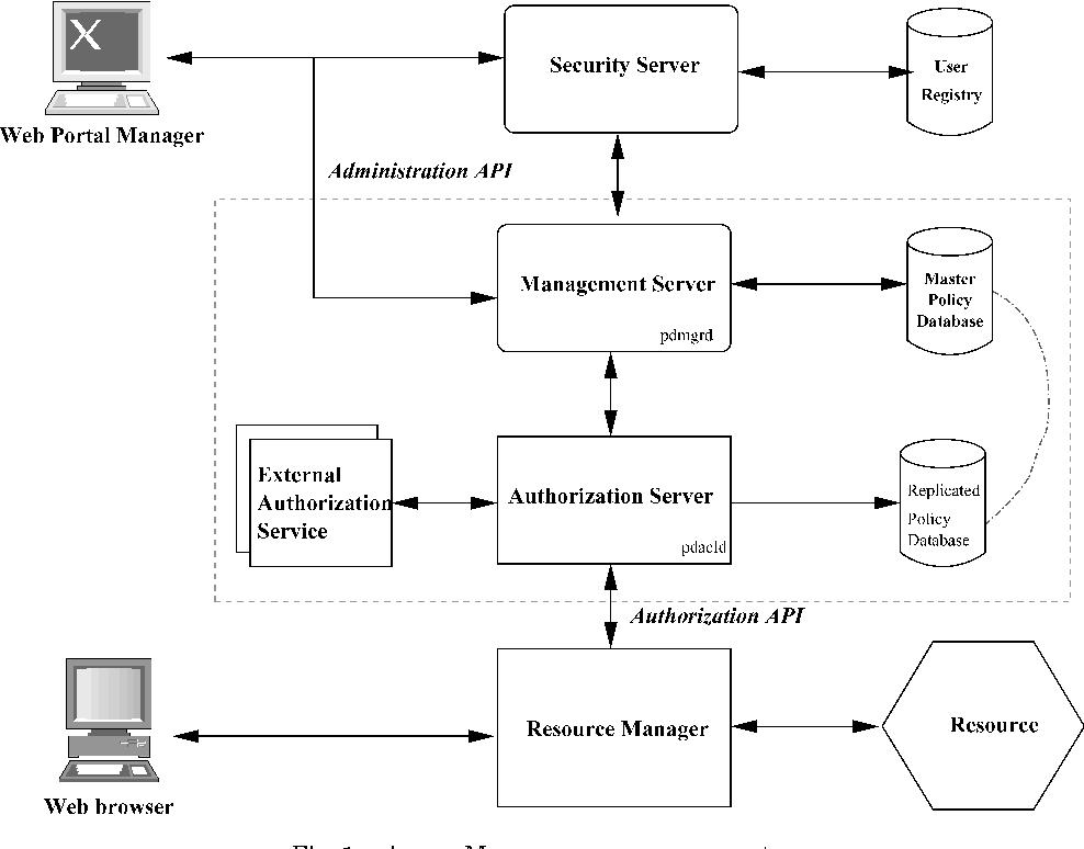 Access control with IBM Tivoli access manager - Semantic Scholar