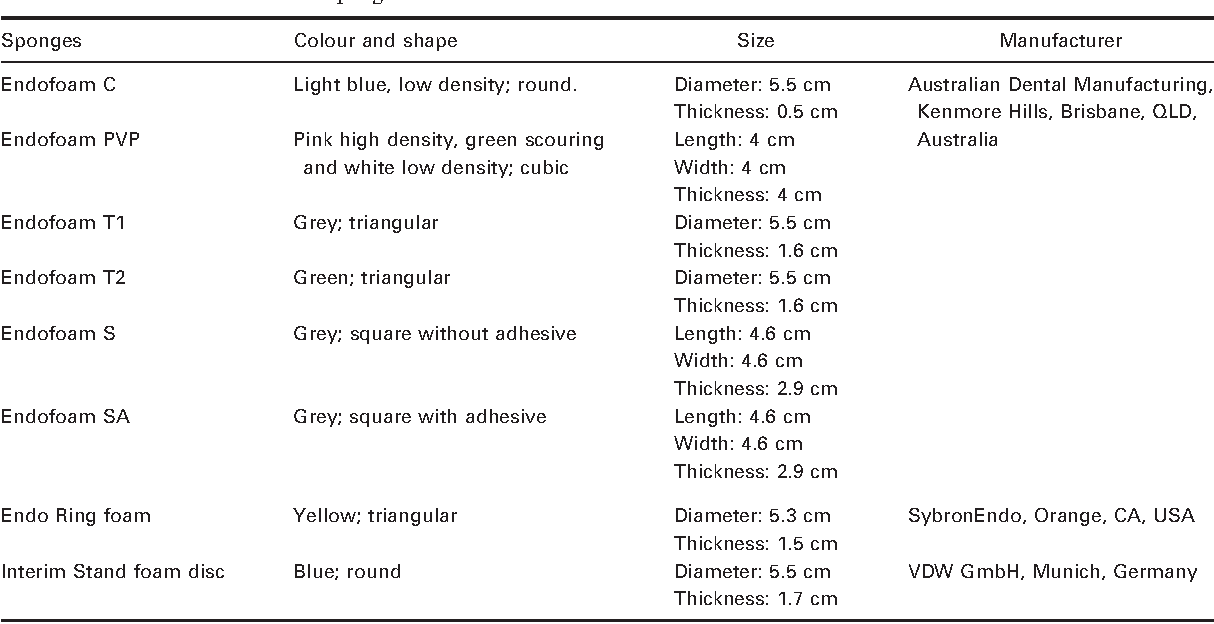 Table 1 from Sterilization of rotary NiTi instruments within