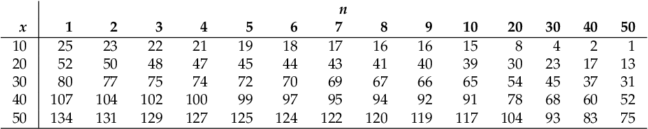 table 18.4