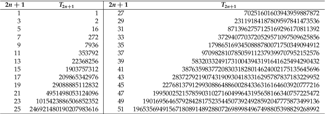 table 18.6