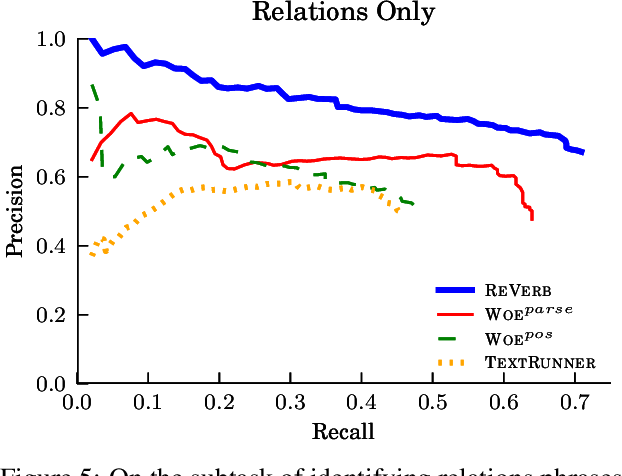 Figure 5: On the subtask of identifying relations phrases, REVERB is able to achieve even higher precision and recall than other systems.