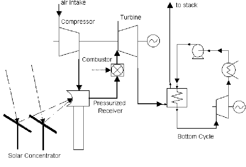Solar Gas Turbine Systems: Design, Cost and Perspectives