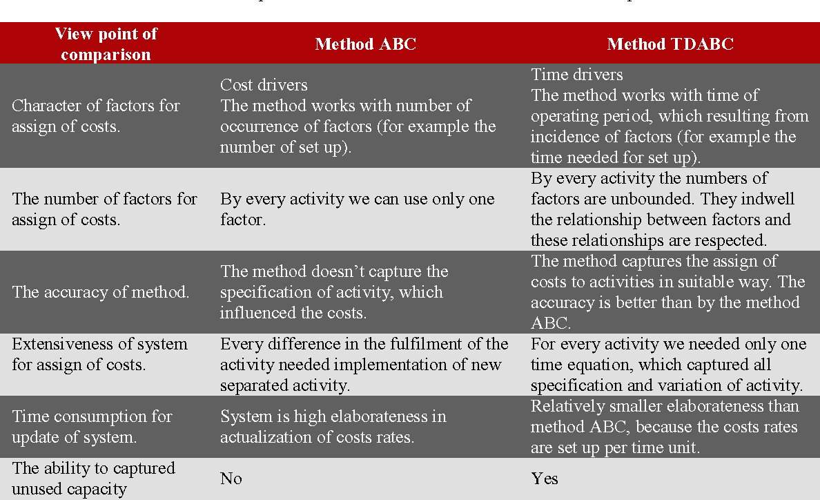 """PDF] Method Time Driven Activity Based Costing €"""" Literature ..."""