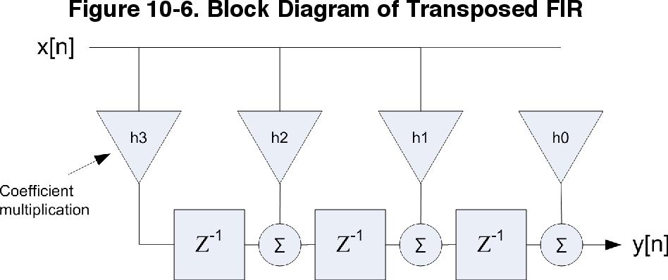 figure 10-6