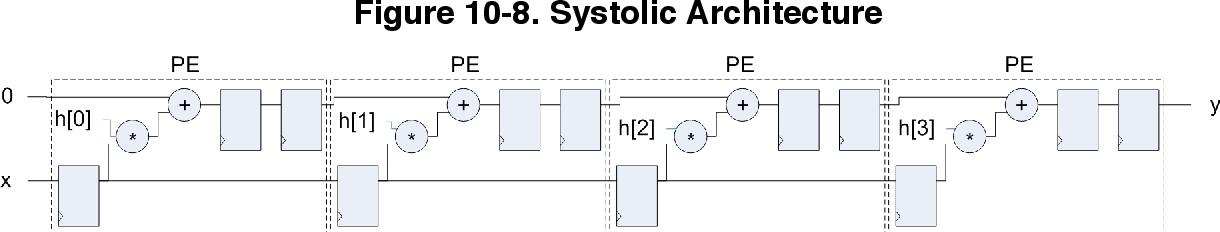 figure 10-8