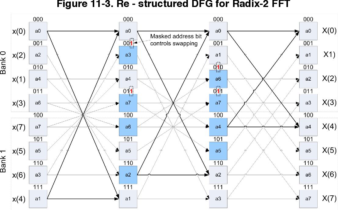 figure 11-3