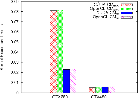 A Comprehensive Performance Comparison of CUDA and OpenCL