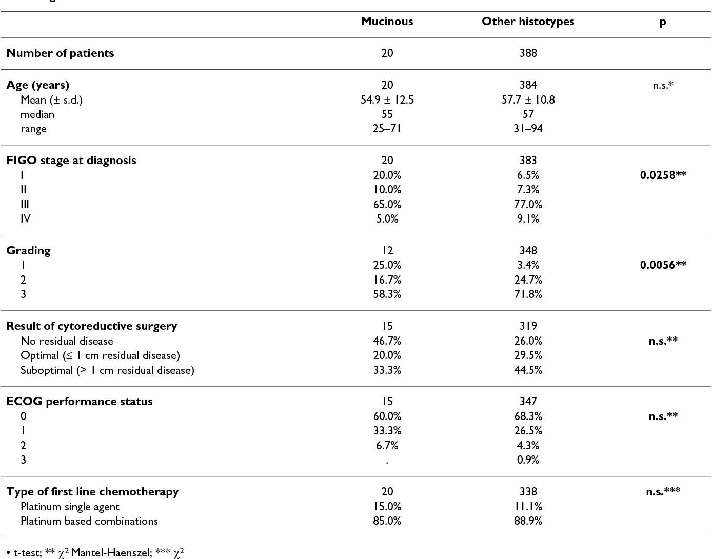 Activity Of Chemotherapy In Mucinous Ovarian Cancer With A Recurrence Free Interval Of More Than 6 Months Results From The Socrates Retrospective Study Semantic Scholar