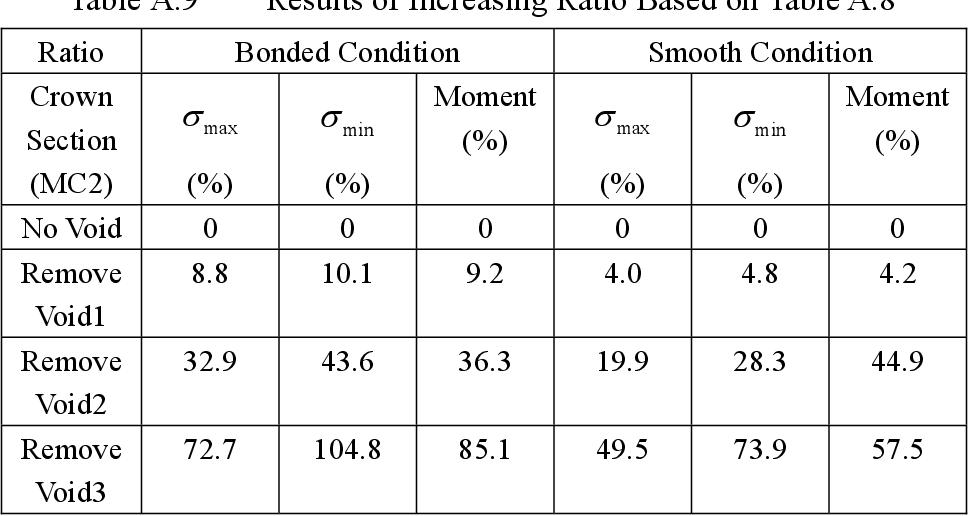 table A.9