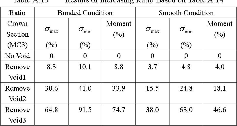 table A.15