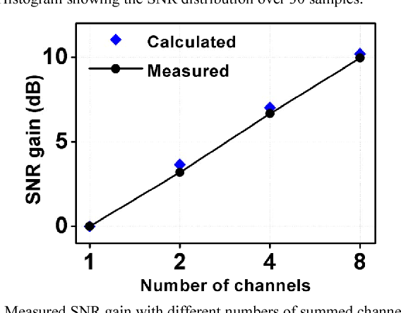 Figure 10 from A 12 1mW, 60dB SNR, 8-channel beamforming