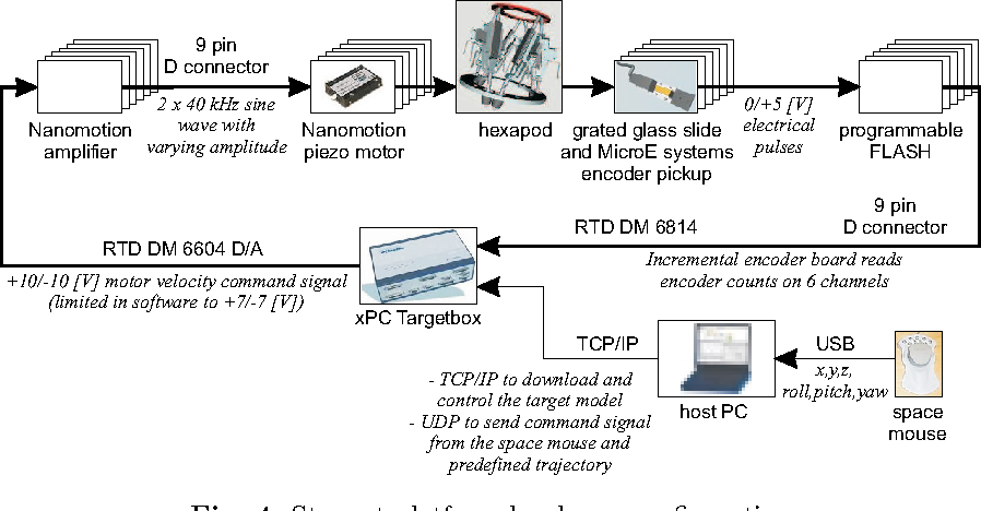 Embedded Real-Time Control via MATLAB, Simulink, and xPC