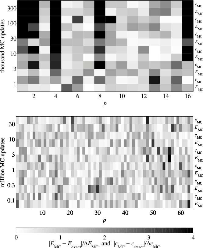 Figure 5 from Random numbers for large scale distributed