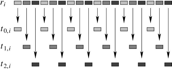 Table III from Random numbers for large scale distributed