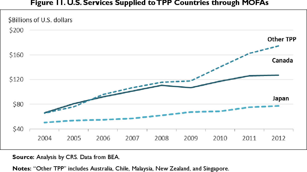 Trans-Pacific Partnership (TPP) Countries: Comparative Trade and Economic Analysis