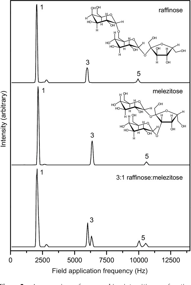 Figure 5 from Overtone mobility spectrometry: Part 1