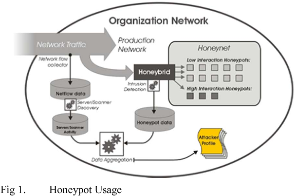 Implementation Of A Modern Security Systems Honeypot Honey Network On Wireless Networks Semantic Scholar