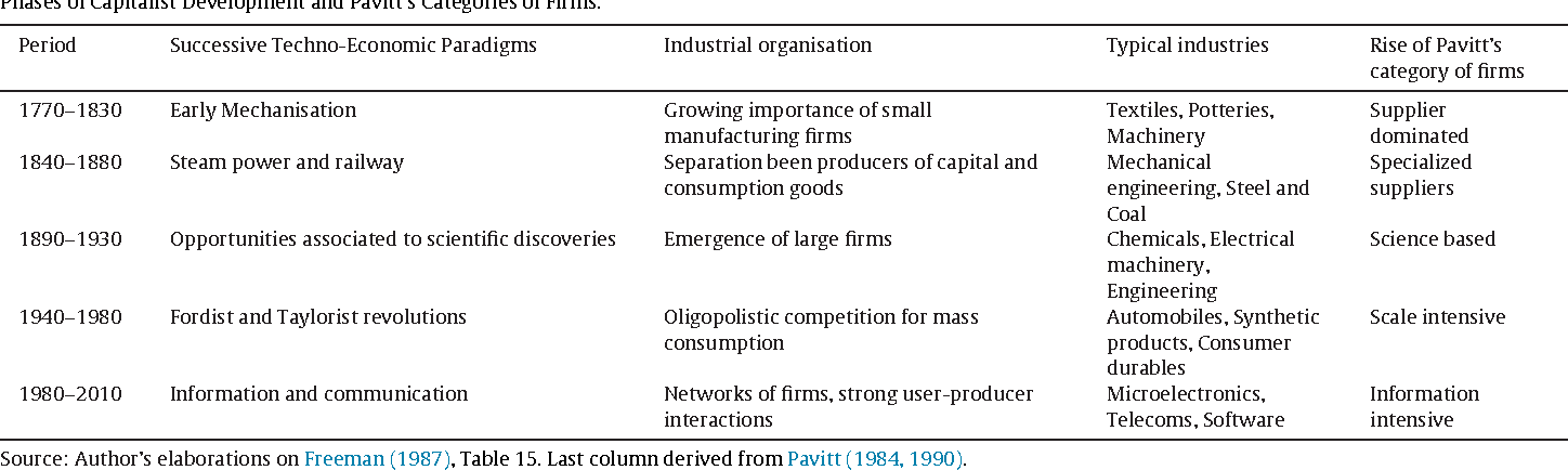 Table 1 Phases of Capitalist Development and Pavitt's Categories of Firms.