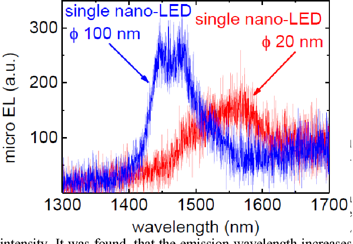 Figure 4 from Low-energy consumption nano-opto-electronics