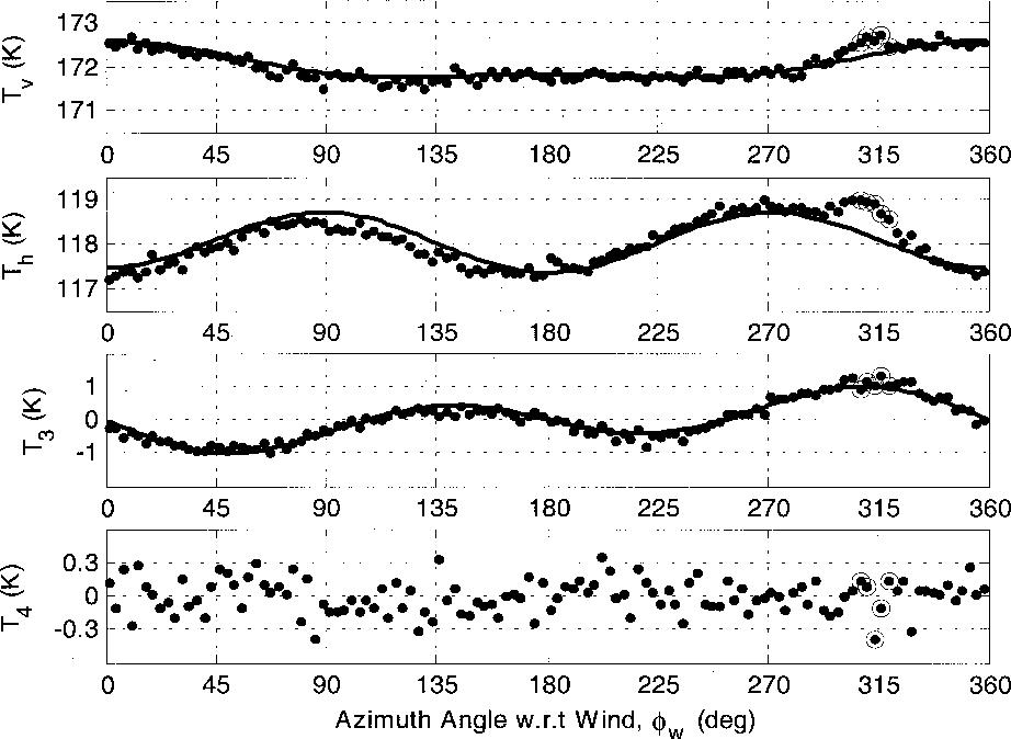 Pdf Fully Polarimetric Microwave Radiometer For Remote Sensing Semantic Scholar