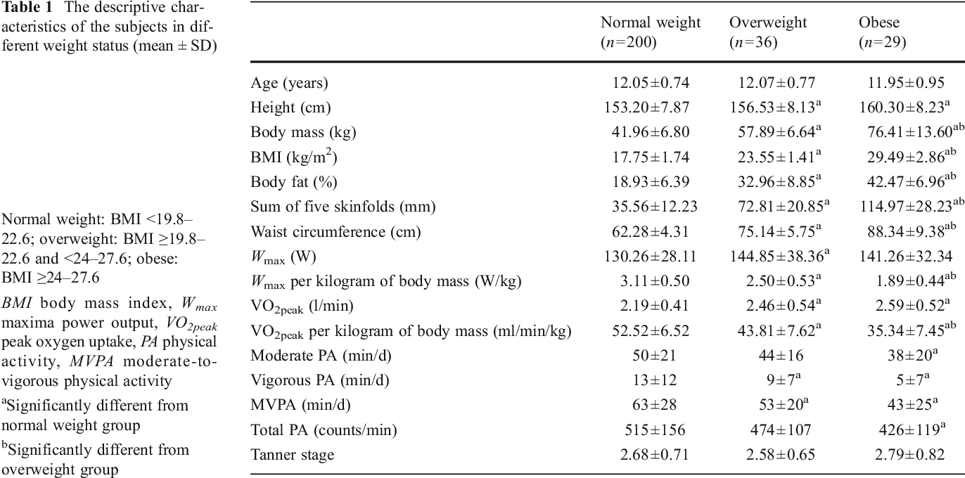 Association Of Physical Activity To Cardiovascular Fitness And Fatness In 12 13 Year Old Boys In Different Weight Status Semantic Scholar