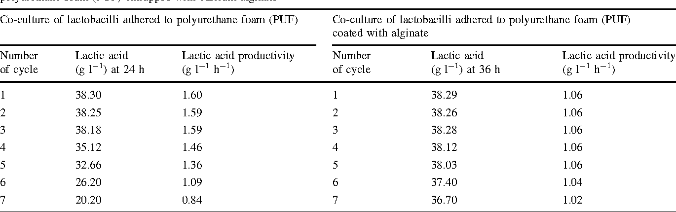 Table 2 from Co-culturing of Lactobacillus paracasei subsp