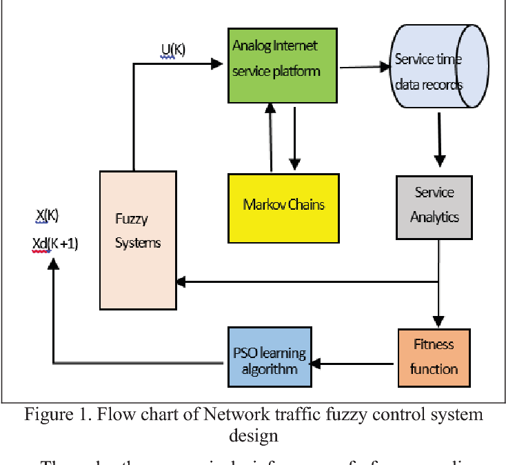 Figure 1 From Evolutional Based Network Traffic Flow Behavior Acquisition And Fuzzy Control System Design Semantic Scholar