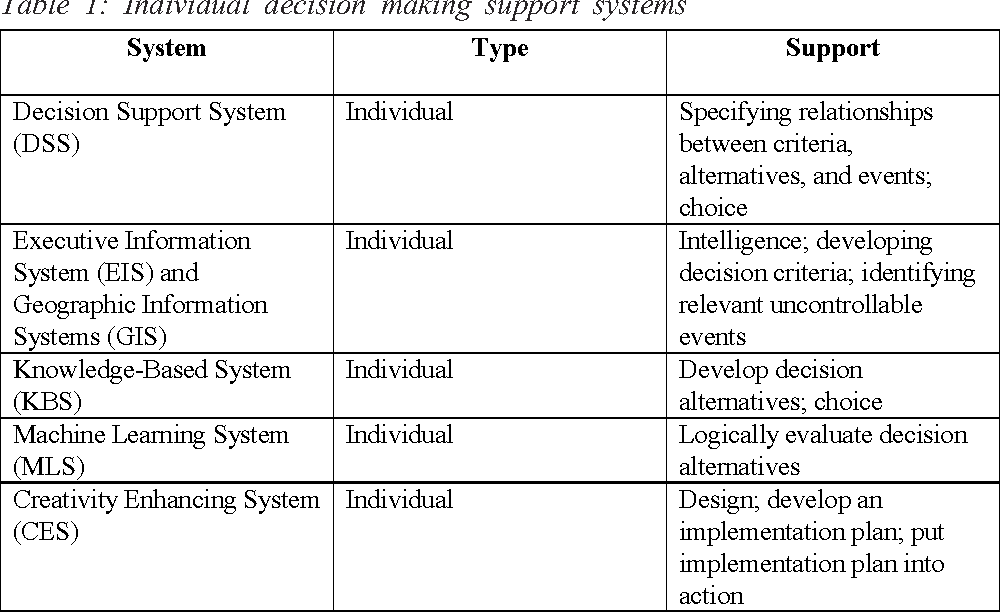 An Architecture For The Integration Of Decision Making Support Functionalities Semantic Scholar