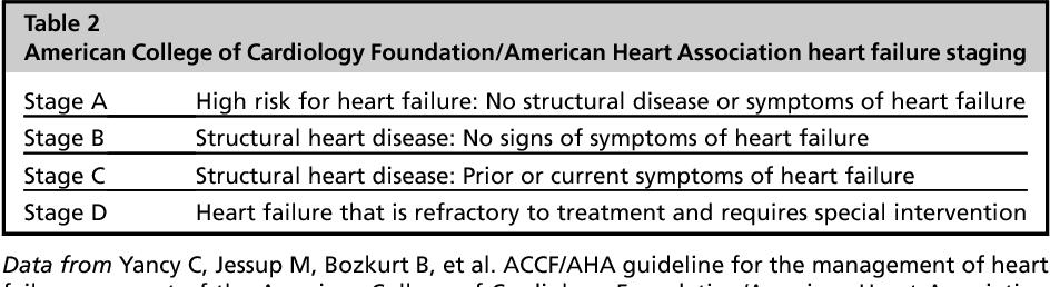 Nursing Diagnosis For Heart Disease - Cardiovascular Disease