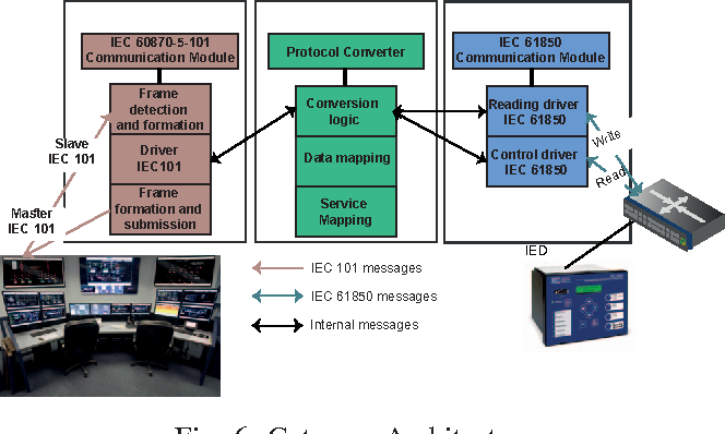 Design and implementation of a gateway between IEC 61850 and