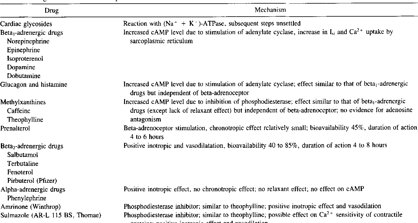 Inotropic drugs and their mechanisms of action  - Semantic