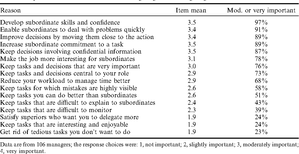 Pdf Determinants Of Delegation And Consultation By Managers Semantic Scholar