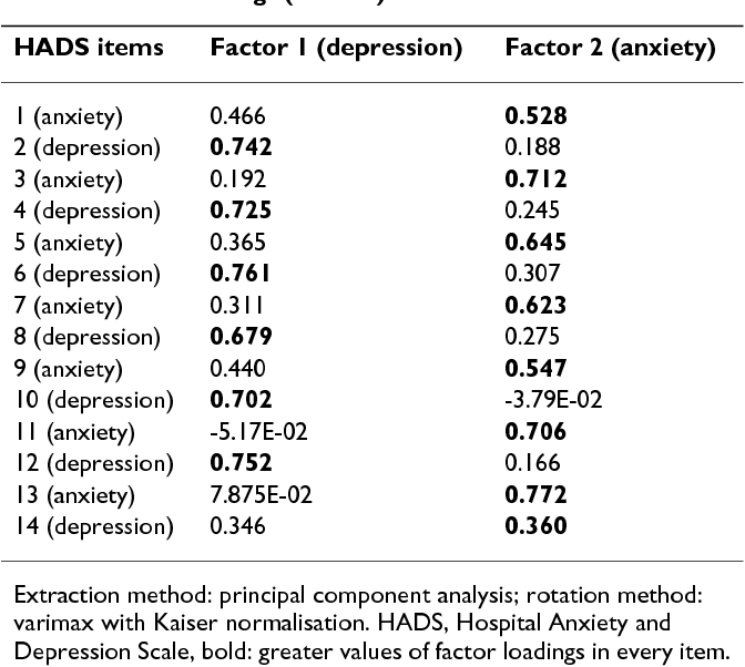 Table 4 From Hospital Anxiety And Depression Scale Hads