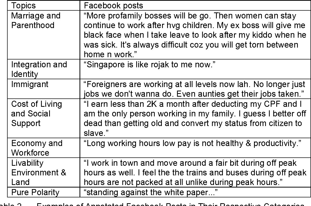Table 2 from Social media sentiment analysis and topic