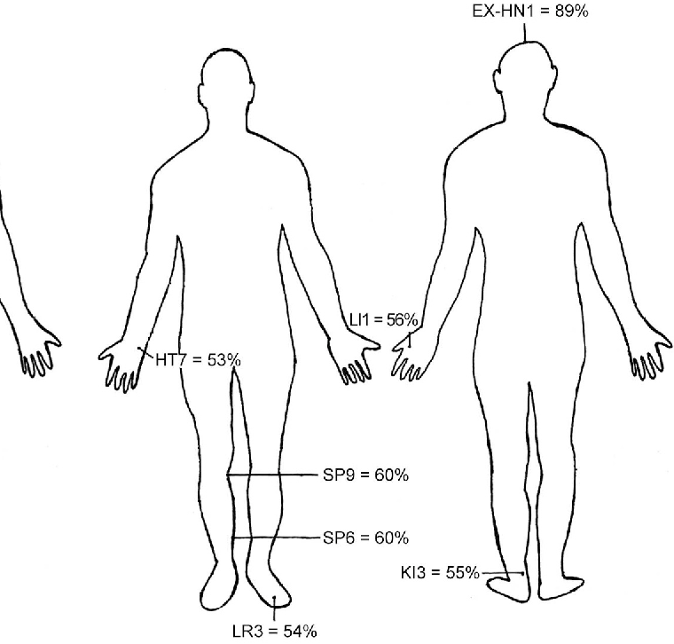 Figure 2 from The effect of acupuncture on mood and working