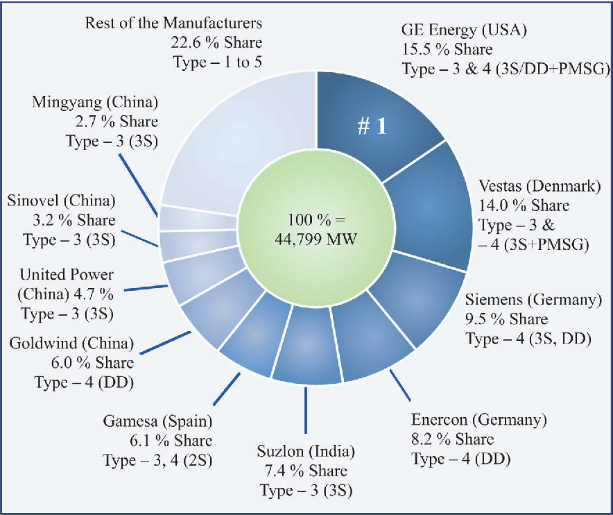 Figure 7 from High-power wind energy conversion systems