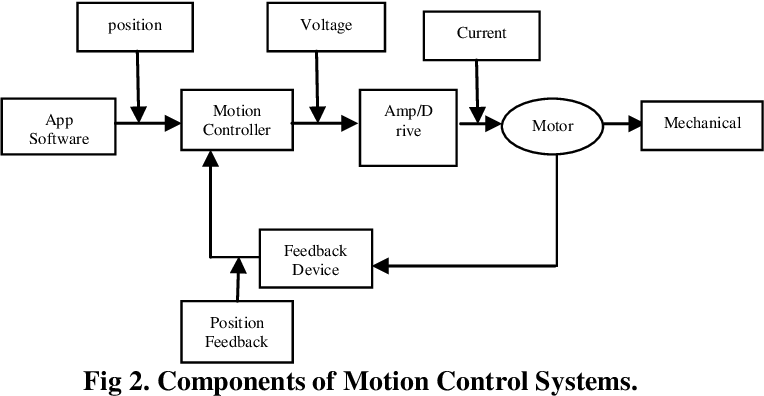 Figure 2 from 3 . 2 Block Diagram & Components Of Motion Control System |  Semantic ScholarSemantic Scholar
