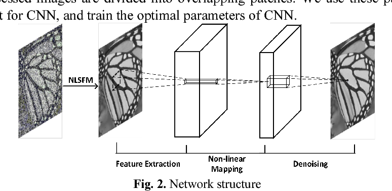 Figure 2 from A convolutional neural networks denoising