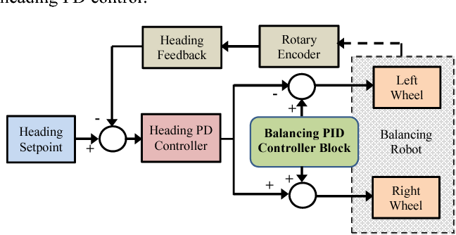 Figure 3 from Movement control of two wheels balancing robot