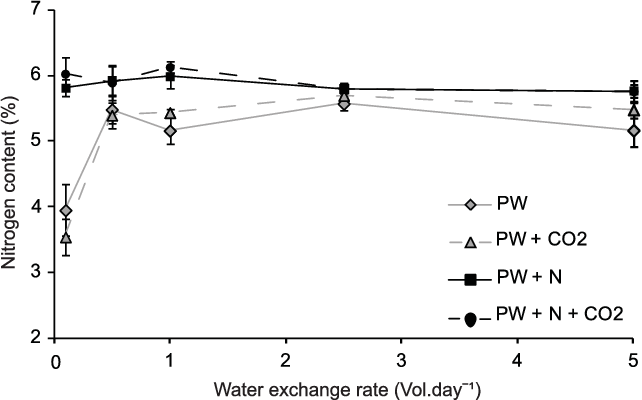 Figure 4. Oedogonium nitrogen content. Mean (6SE) internal nitrogen content of Oedogonium cultured under 5 water exchange rates (0.1, 0.5, 1, 2.5 and 5 vol.day21) using fish pond water (PW) with and without nitrogen (N) and carbon (CO2) supplementation. Note protein content of Oedogonium can be calculated by multiplying %N by 4.7 [28]. doi:10.1371/journal.pone.0101284.g004