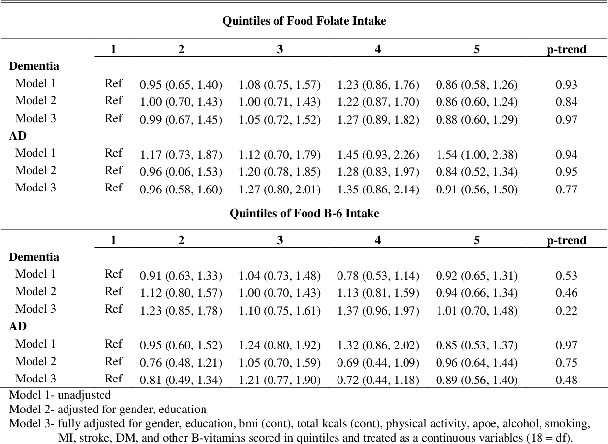 Table 3 6 from Dietary folate, other B-vitamins and incident