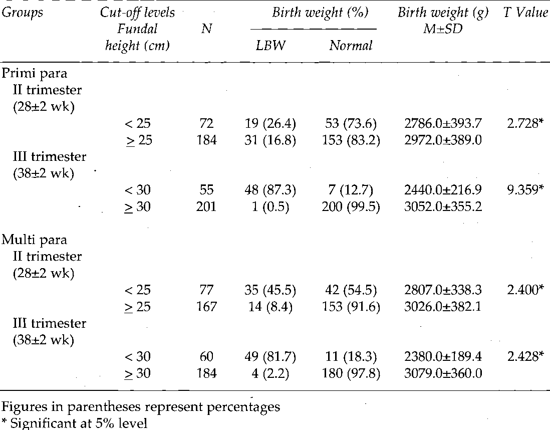 Table 3 from Symphysis-Fundal Height and Abdominal