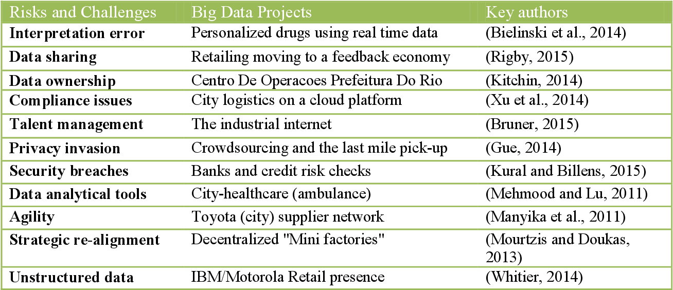 PDF] Exploring the influence of big data on city transport