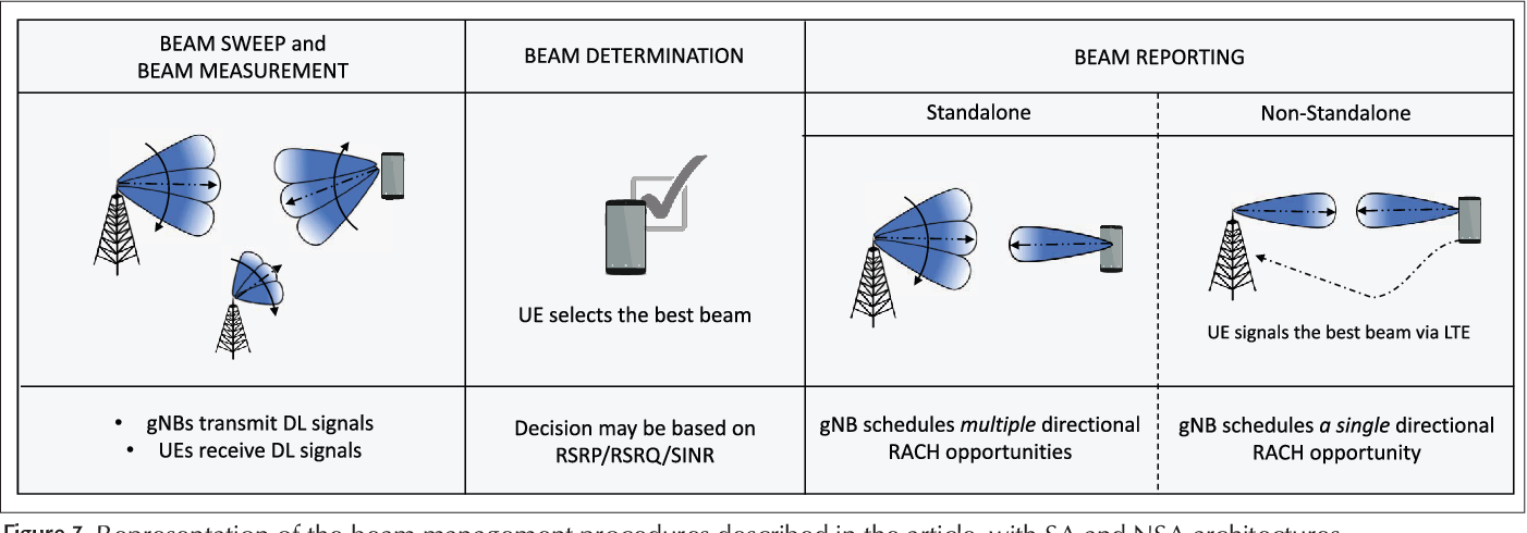 Standalone and Non-Standalone Beam Management for 3GPP NR at