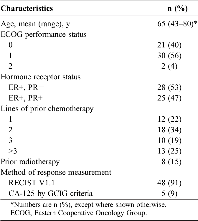 Paragon Anzgog 0903 Phase 2 Study Of Anastrozole In Women With Estrogen Or Progesterone Receptor Positive Platinum Resistant Or Refractory Recurrent Ovarian Cancer Semantic Scholar