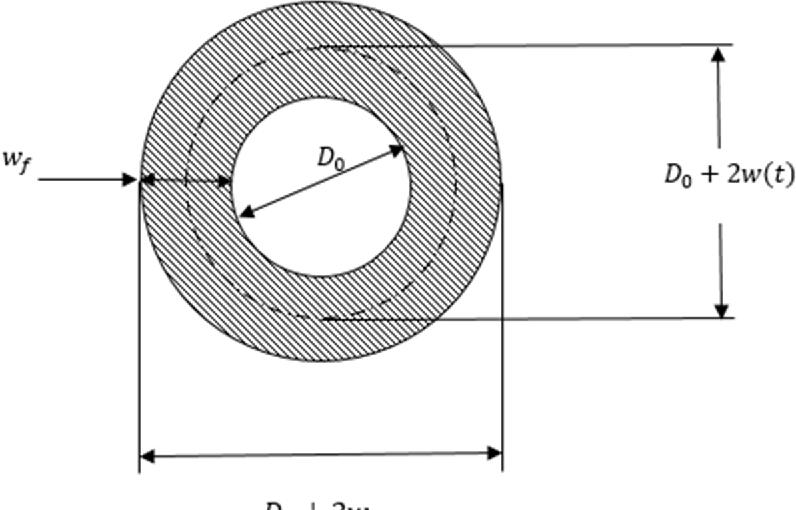 Fundamentals of Hybrid Rocket Combustion and Propulsion