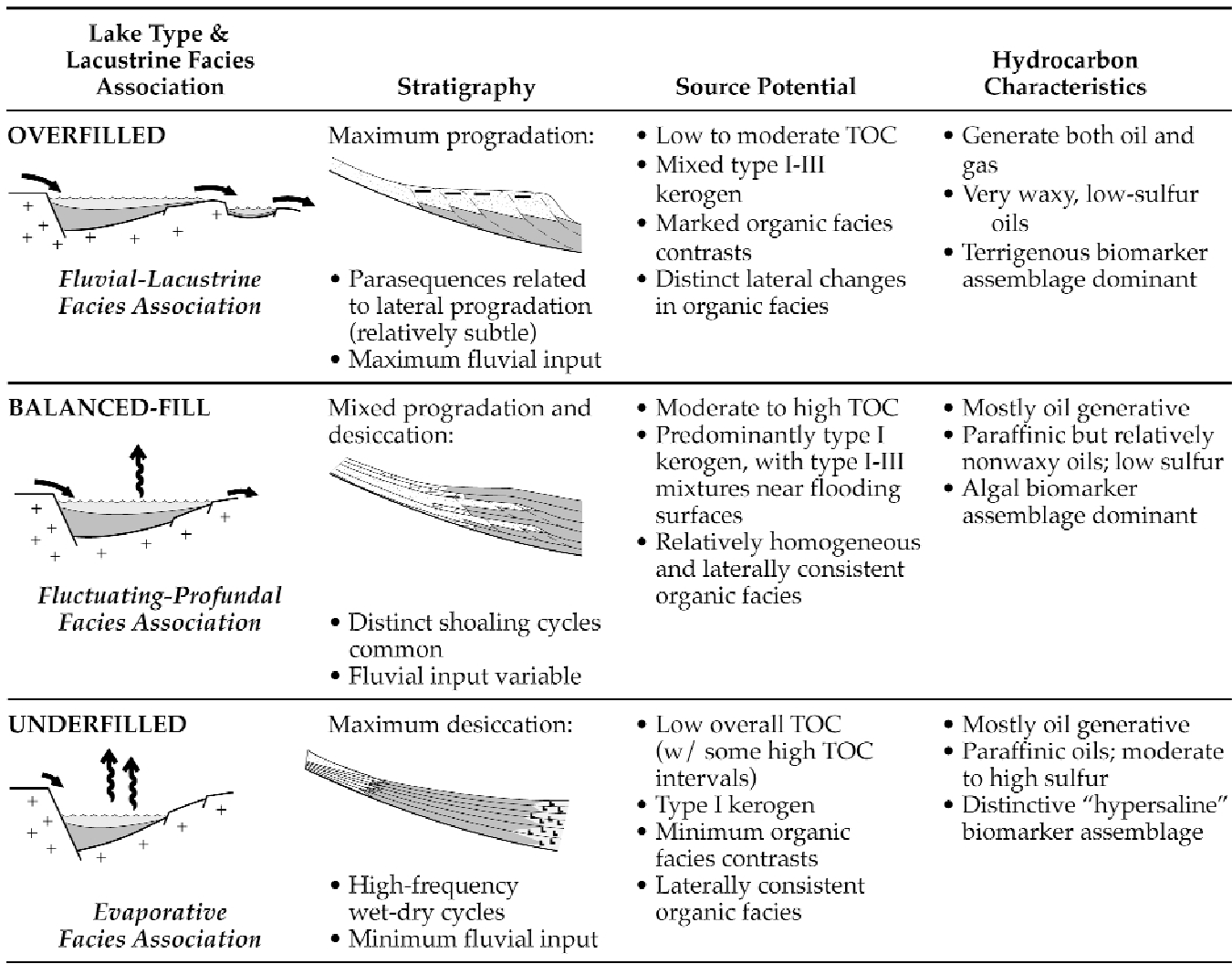 Case Studies and Modern Analogs Lacustrine Basin Exploration