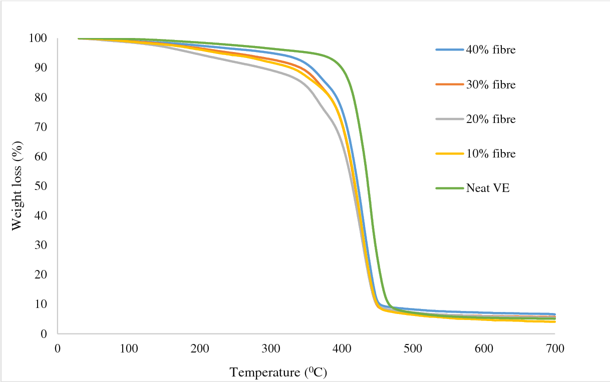 Figure 5 from Mechanical and Thermal Properties of Roselle