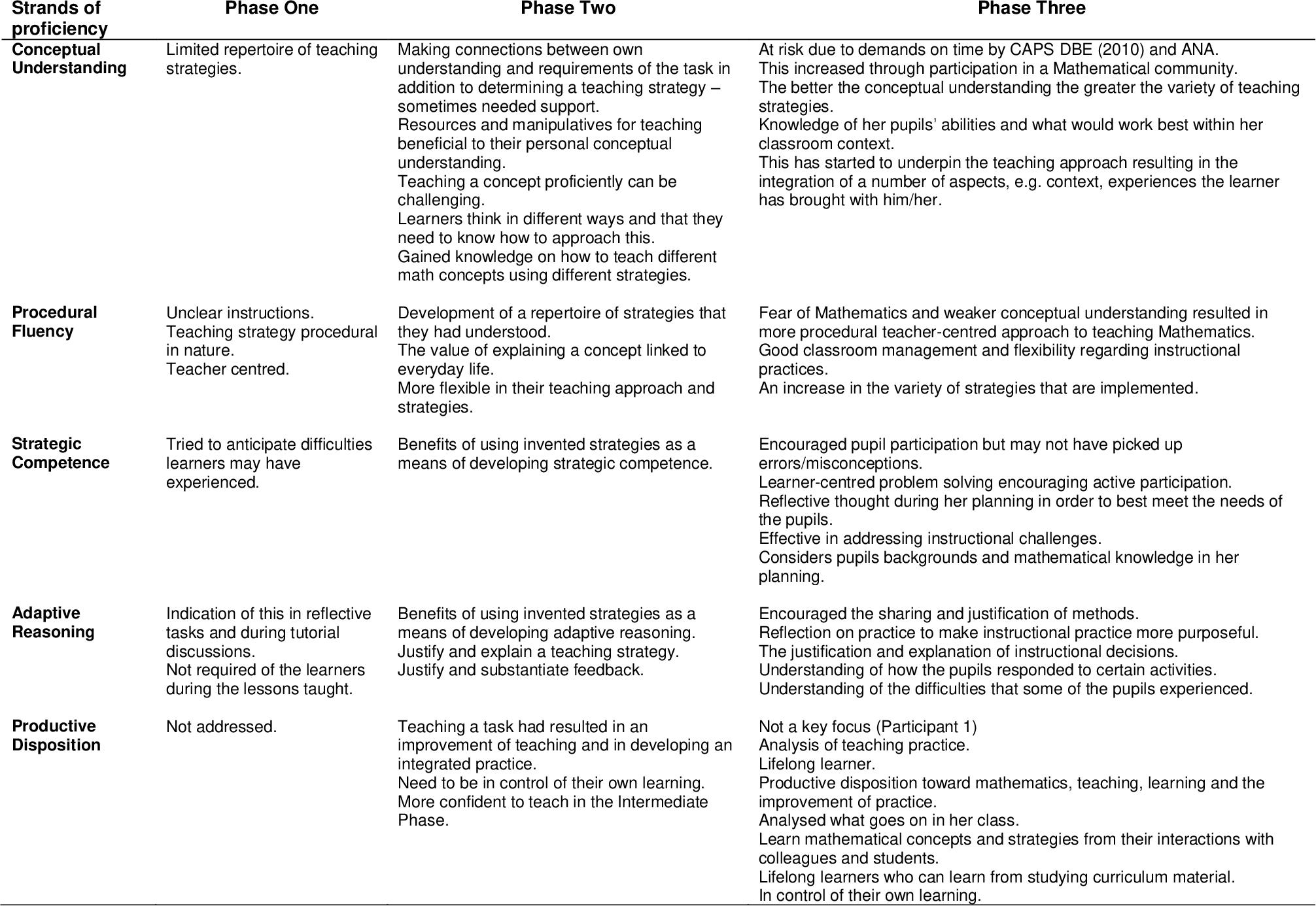 PDF] A case study of a pre-service mathematics education