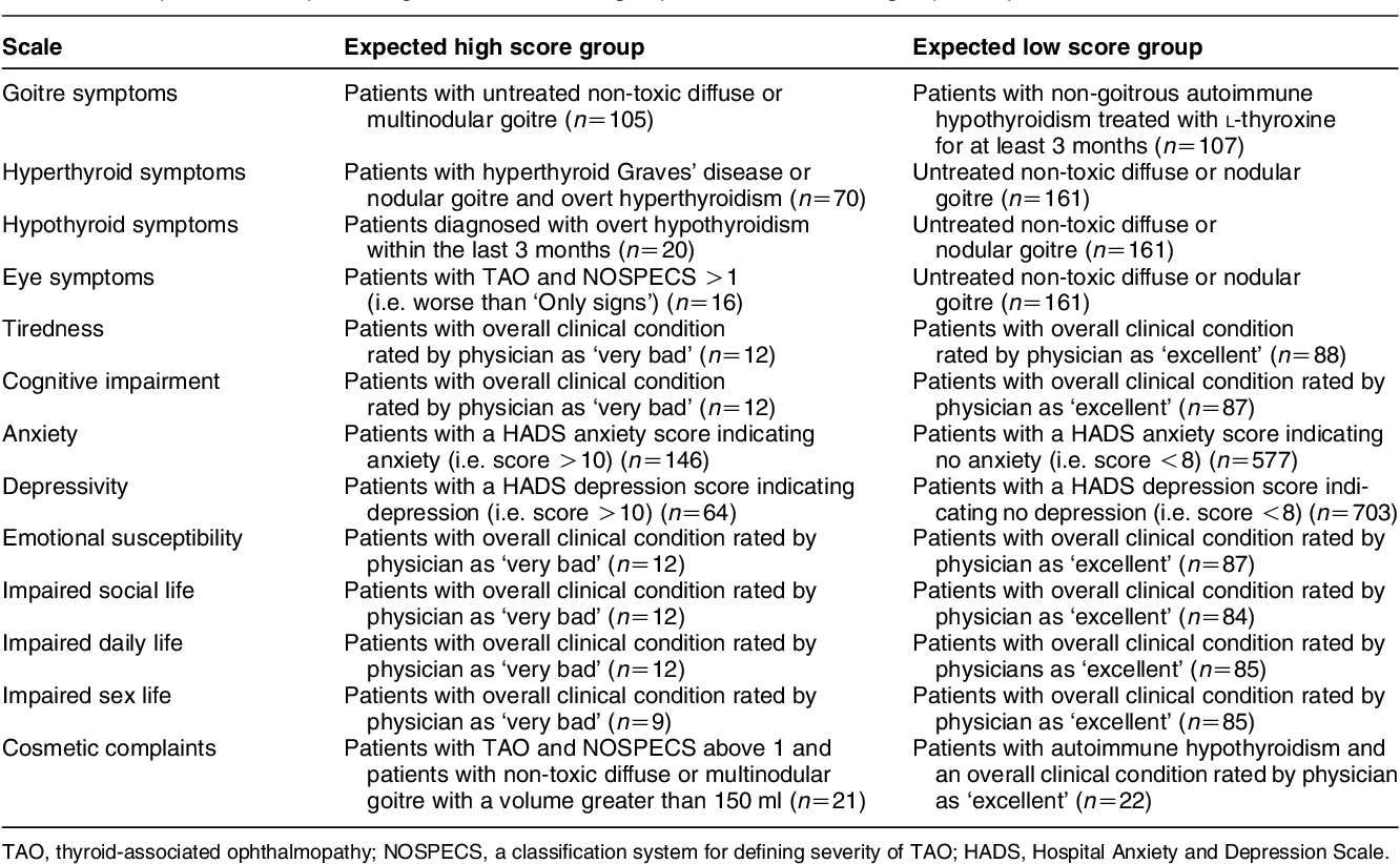 Pdf Validity And Reliability Of The Novel Thyroid Specific Quality Of Life Questionnaire Thypro Semantic Scholar